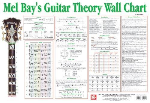Mel Bay Guitar Theory Wall Chart by William Bay